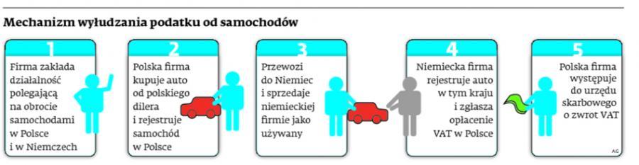 Mechanizm wyłudzania podatku od samochodów
