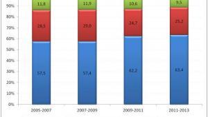 Odsetek osób w wieku powyżej 25 lat uczestniczących w jakiejkolwiek aktywności związanej z podnoszeniem kwalifikacji zawodowych i innych umiejętności w latach 2005-2013 według poziomu wykształcenia (w proc.)