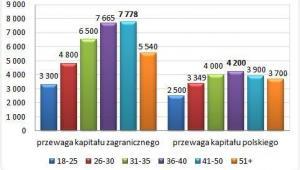 Mediana wynagrodzeń całkowitych brutto osób w różnym wieku w firmach o różnym pochodzeniu kapitału w 2013 roku (w zł)