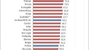 Stopa zastąpienia netto w przypadku pracowników o przeciętnych wynagrodzeniach w państwach OECD i w ośmiu innych gospodarkach światowych w 2012 roku