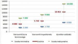Wynagrodzenia zasadnicze brutto kierowników i dyrektorów w terenowych jednostkach organizacyjnych w ZUS (stan na 30 kwietnia 2014)