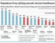 Kogo boją się polskie supermarkety