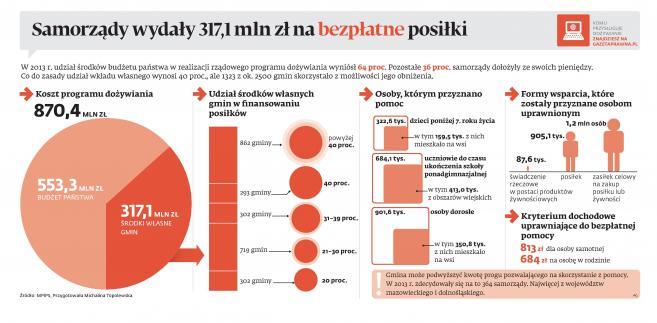 Dożywianie w Polsce