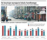 Handel powraca na główne ulice miast