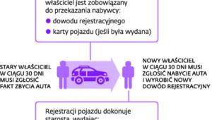 Procedury rejestracyjne