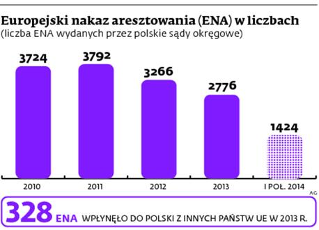Europejski nakaz aresztowania (ENA) w liczbach