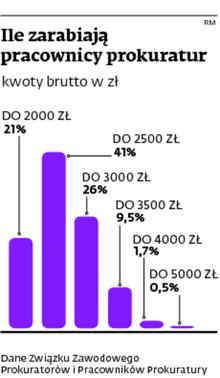 Ile zarabiają pracownicy prokuratur