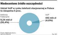 Telefonia internetowa pozwala obniżyć koszty