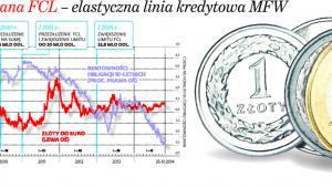 Jaka była brana FCL - elastyczna linia kredytowa MFW