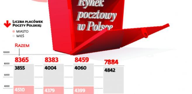 Rynek pocztowy w Polsce
