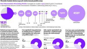 Wyniki badań dotyczących informacji publicznej