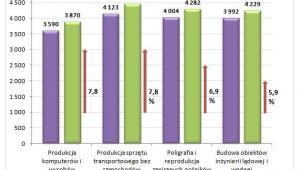 Przeciętne miesięczne wynagrodzenie brutto w październiku 2014 roku w wybranych branżach