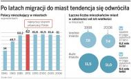 Polskim miastom grozi wyludnienie