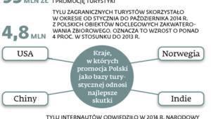 Promowanie polskiej turystyki