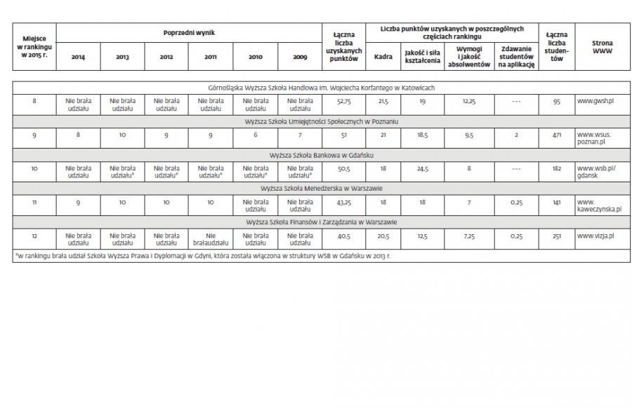 IX Ranking Wydziałów Prawa DGP 4