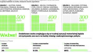 Erasmus coraz bardziej popularny