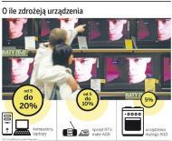 Ceny AGD i RTV pójdą w górę nawet o 20 proc.