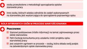 Opis stanowisk w administracji rządowej