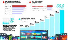 Polacy lubią filmy i seriale w sieci, ale nie lubią za nie płacić