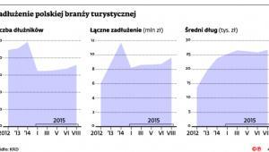 Zadłużenie polskiej branży turystycznej