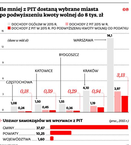 Ile mniej z PIT dostaną wybrane miasta po podwyższeniu kwoty wolnej do 8 tys. zł