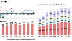 Czy budżet wytrzyma niższy VAT?