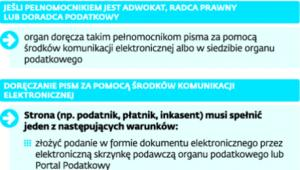 Zasady doręczania pism pełnomocnikom od 1 I 2016 r.