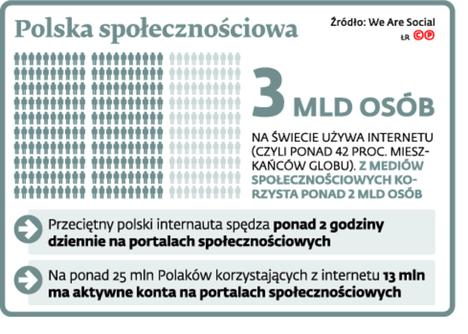 Polska społecznościowa