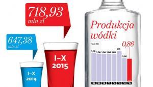 Produkcja wódki