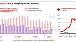Kredyty we frankach mniej obciążały budżet domowy