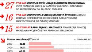 Polska samorządowa