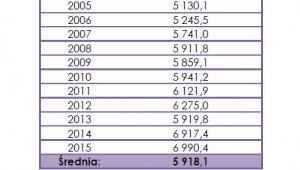 Średnie zarobki na osobę w PLN