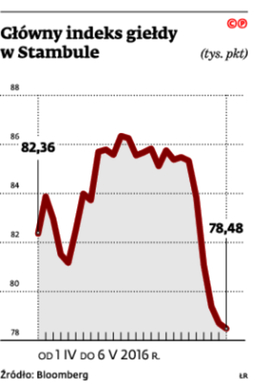 Główny indeks giełdy w Stambule