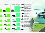 Wojsko modernizuje się powoli, a politycy nie pomagają