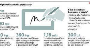 E-podpis wciąż mało popularny