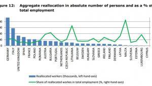Wpływ TTIP na miejsca pracy w Europie