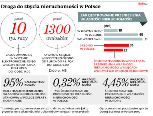 Droga do zbycia nieruchomości w Polsce