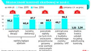 Skuteczność kontroli skarbowej w 2016 r.