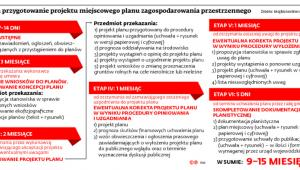 Ile trwa przygotowanie projektu miejscowego planu zagospodarowania przestrzennego