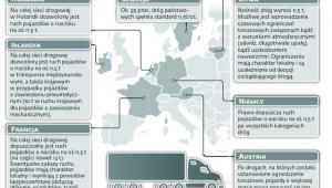 Możliwość poruszania się ciężarówek o nacisku na oś 11,5 tony w wybranych krajach UE
