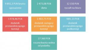 Składniki wynagrodzenia parlamentarzystów polskich w 2016 roku