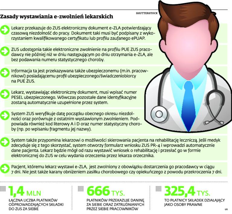 Zasady wystawiania e-zwolnień lekarskich