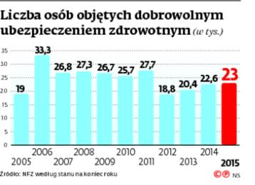 Liczba osób objętych dobrowolnym ubezpieczeniem zdrowotnym