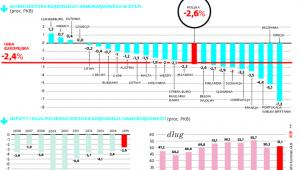 Polski deficyt blisko unijnej średniej
