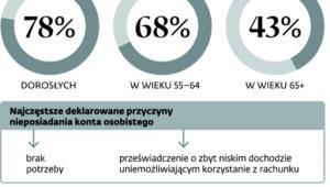 Polska nieubankowiona
