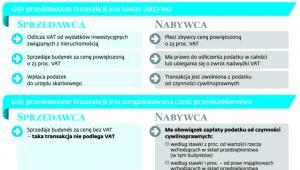 Rozliczenia VAT sprzedawcy i nabywcy nieruchomości