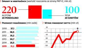 PKP Intercity: spory i wyniki