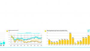 Europejskie banki w ostatnich latach sprzedawały więcej akcji niż przed kryzysem
