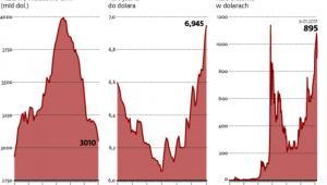 Chińska waluta słabnie, kapitał ucieka za granicę