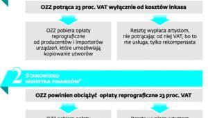 Dwa stanowiska w sprawie opłat reprograficznych